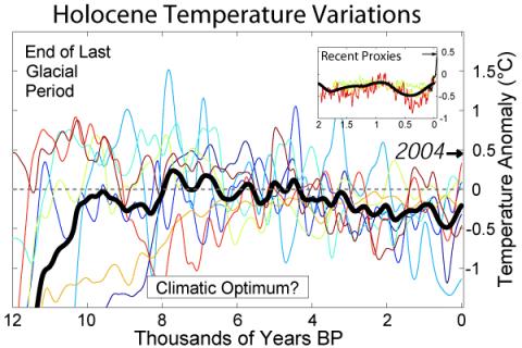 ClimateChg-Table-1