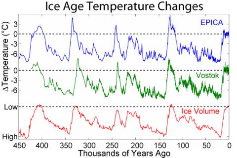 ClimateChg-Table-2