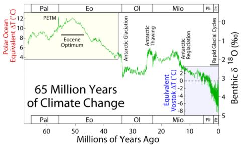 ClimateChg-Table-3